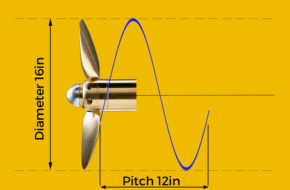 Basic Sailboat Propeller Theory